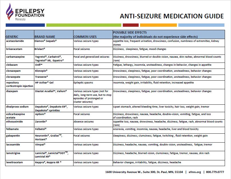 Image of a chart listing medications, with title, Anti-Seizure Medication Guide.